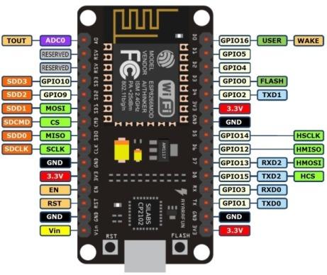NodeMCU-ESP8266-12E-Limitations