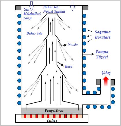 Difüzyon pompası