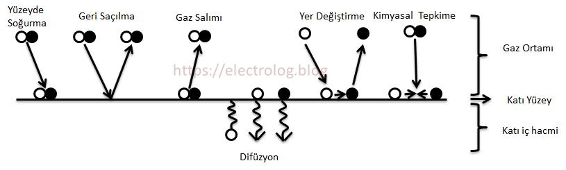 Gaz molekülleri etkileşim türleri