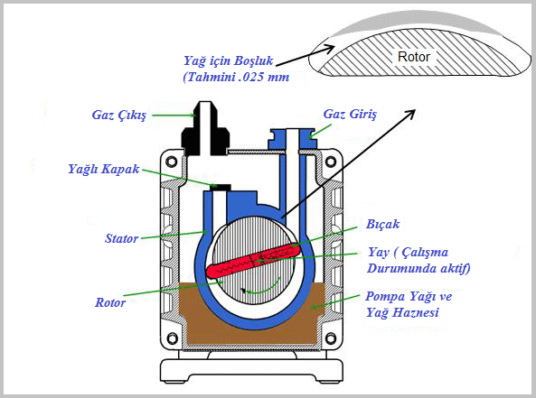 Mekanik yağlı pompa